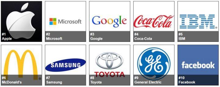 Powerful Brands